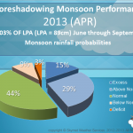 Monsoon 2013 Foreshadow