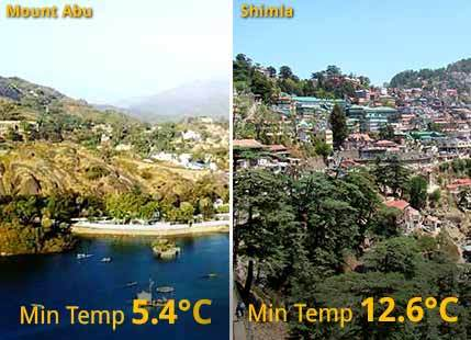 Battle of Hill Station: Mount Abu way cooler than Shimla