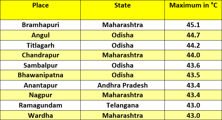 Top 10 hottest places in India on Saturday