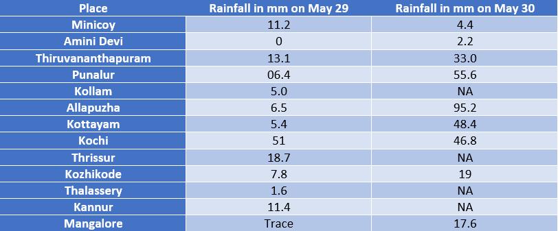 Table-Rain in Kerala