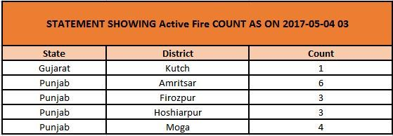 active fire count