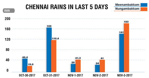 Chennai-Rains-in-last-5-days