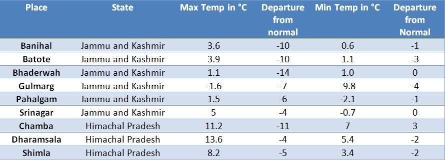 Temperatures across Jammu and Kashmir