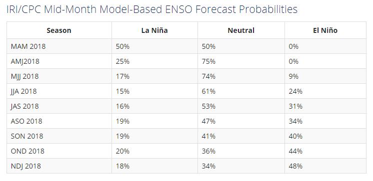 ENSO Probability