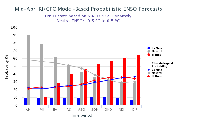 ENSO Forecast