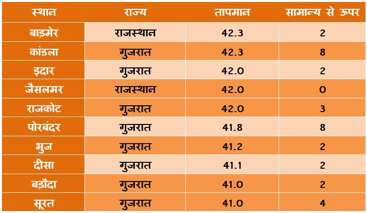 Heatwave in Gujarat and Rajasthan