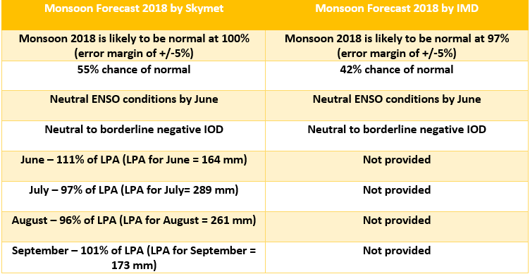 IMD vs Skymet