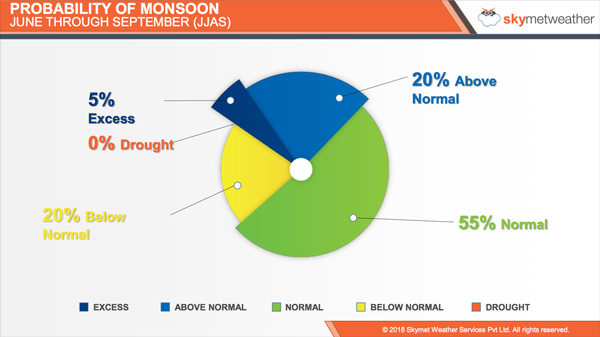 Monsoon Forecast 2018