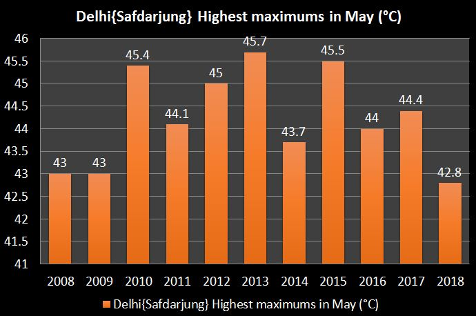Delhi Temperature in May