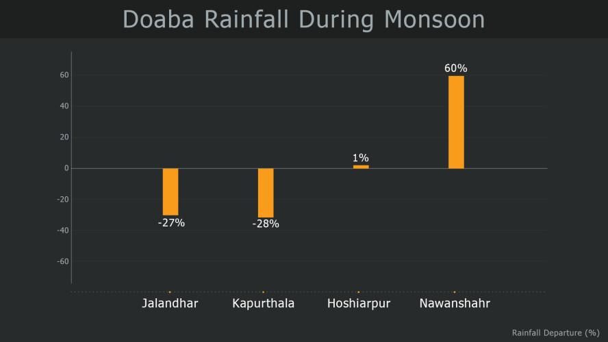 Doaba-Rainfall-During-Monsoon