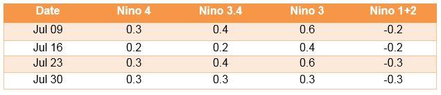 El Nino Index till 30 July 2018
