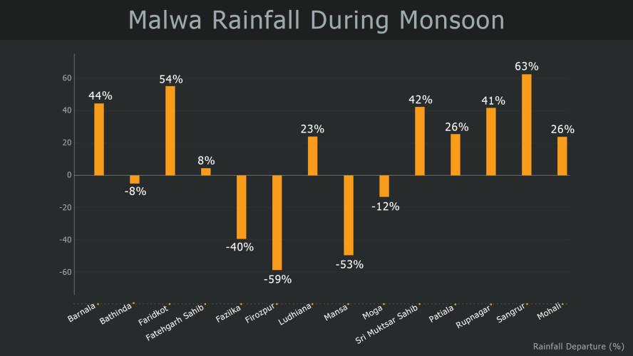 Malwa-Rainfall-During-Monsoon