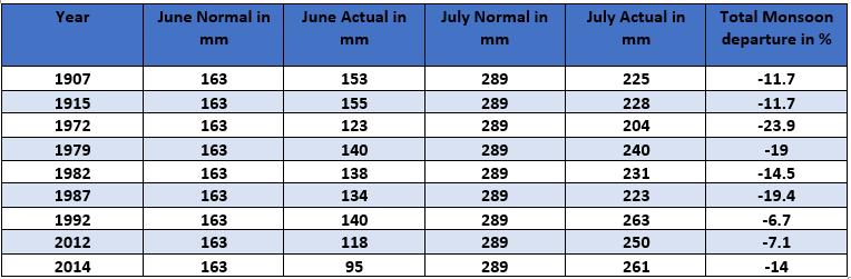Monsoon June July