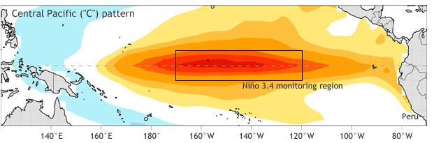 Modoki El Nino