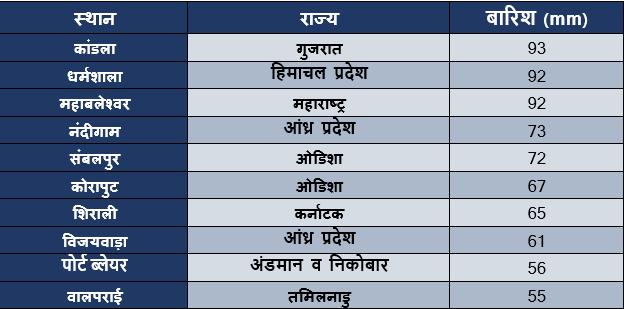 Rainiest August 19 Hindi