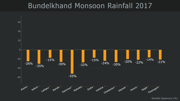 Bundelkhand Rainfall during Monsoon 2017
