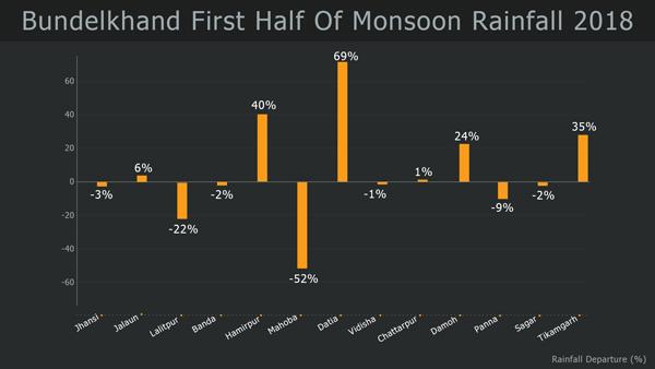 Bundelkhand Rainfall During Monsoon 2018