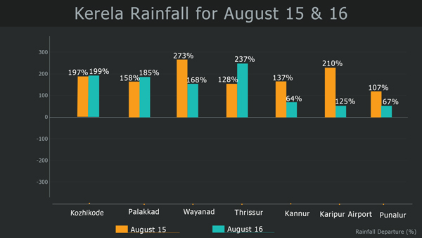 kerela-rainfall-15-&16