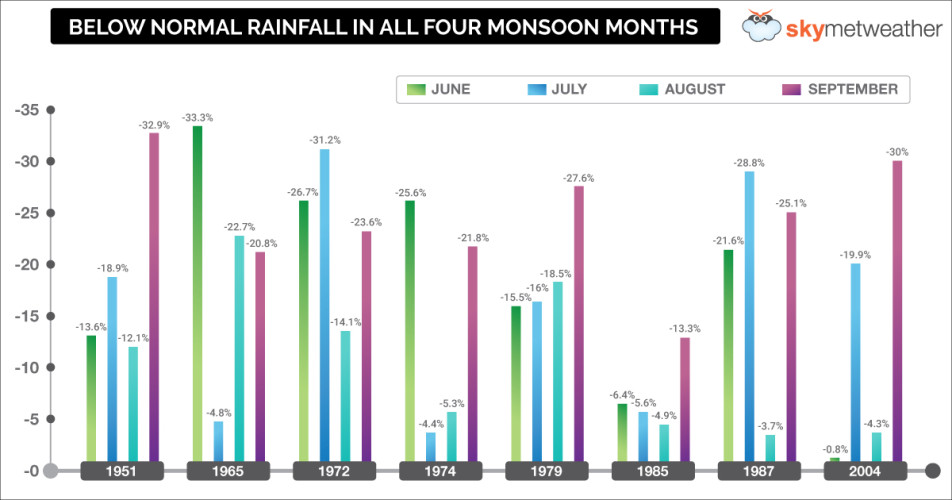 Below-Normall-Four-Monsoon-Months-Graph