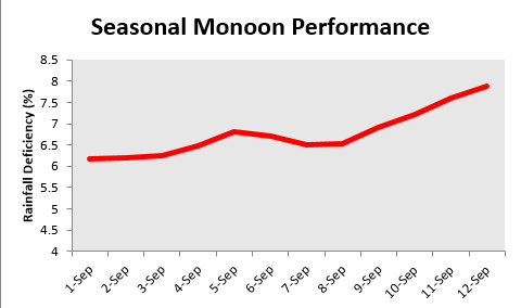 Monsoon performance in September