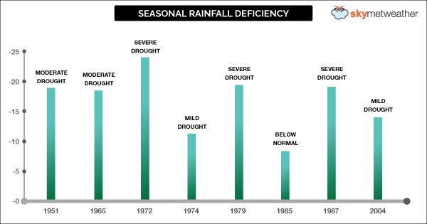 Seasonal-Rainfall-Deficiency