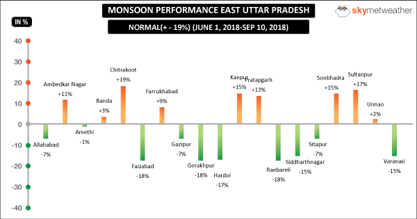 UP-East-Graph