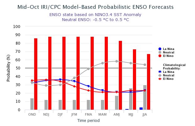 El Nino probability