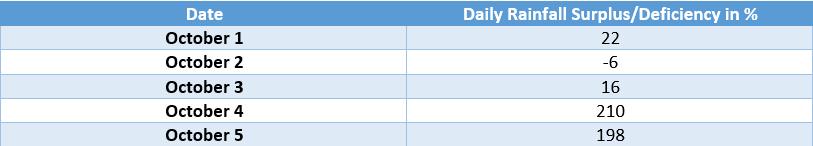 Kerala rainfall surplus