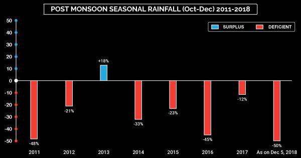 Post-Monsoon-Seasonal-Rainfall-(Oct-Dec)-2011-2018 (600-x-315)