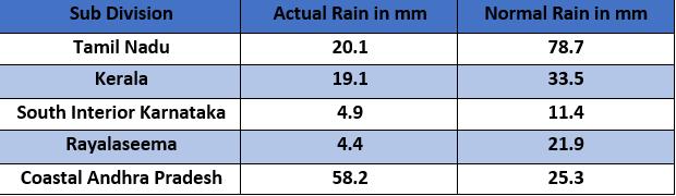 Rain in Northeast Monsoon
