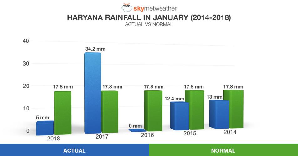 Haryana graph 1