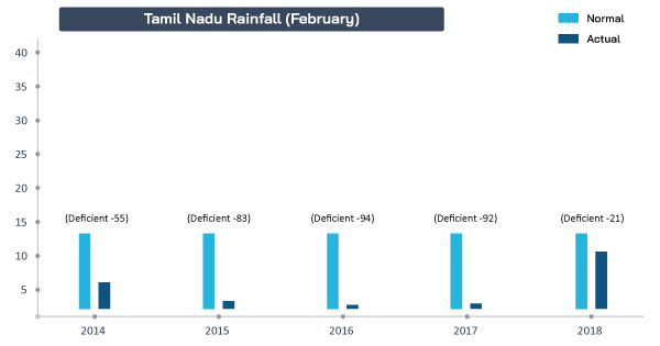 Tamil-Nadu-rains-February