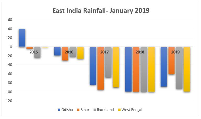 East_India_Rainfall_January