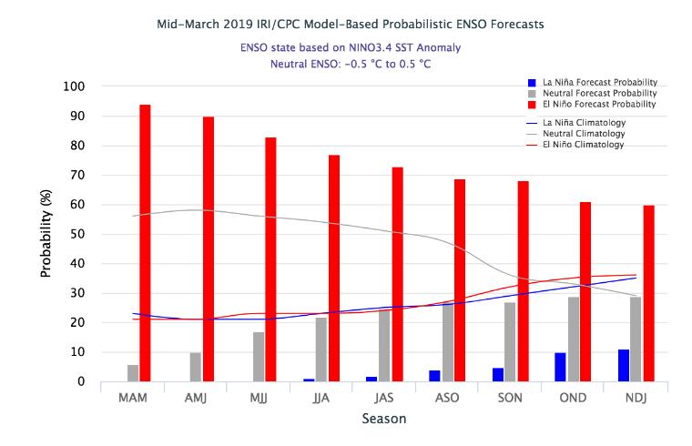 El Nino model output