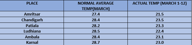 Amritsar and Patiala recorded lowest day temperature on March 11, since 2015