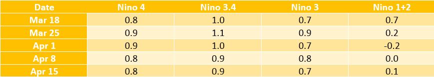 El Nino temperatures