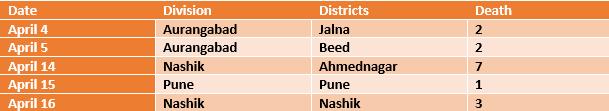 Maharashtra Deaths