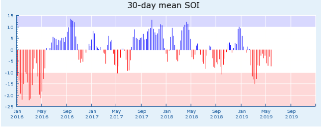 Southern Oscillation Indices