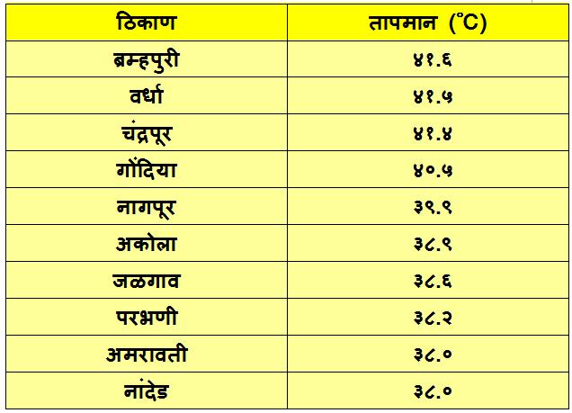 Hottest places in Maharashtra