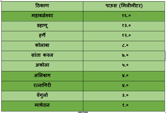 Top 10 rainiest places in Maharashtra