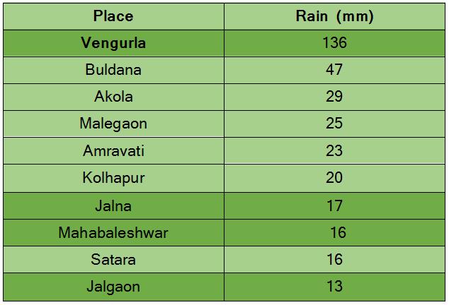 Rainiest places in Maharashtra