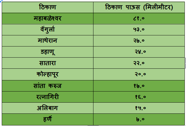 top 10 rainiest places in Maharashtra