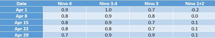 El Nino temperatures in April