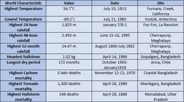 Global Weather and Climate Extremes
