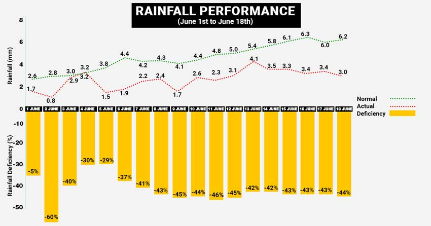 Rainfall Performance in June so far