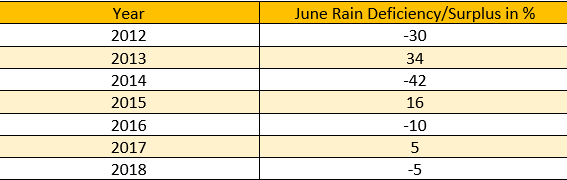 June Rains in the last few years