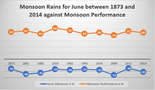 Monsoon Rains in June