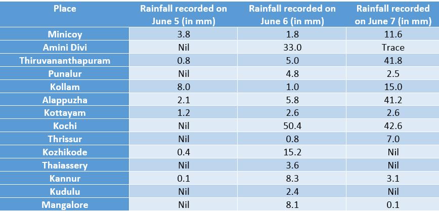 Rainfall for onset of Monsoon