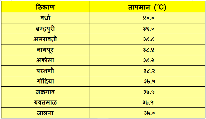 Hottest places in India