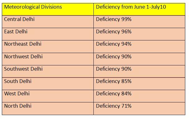 Delhi Rainfall Table